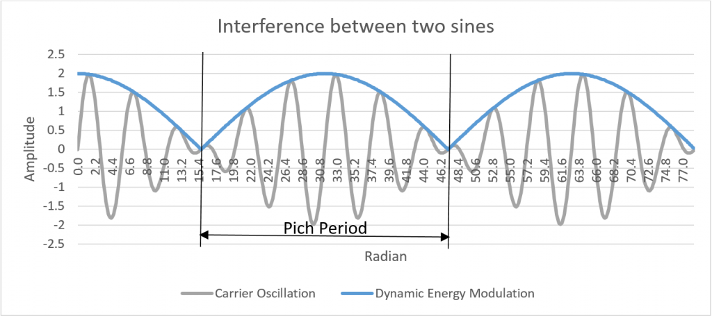 2-sines